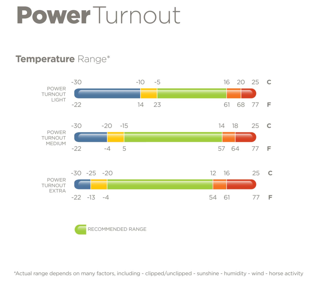 Temperaturen range bucas power turnout